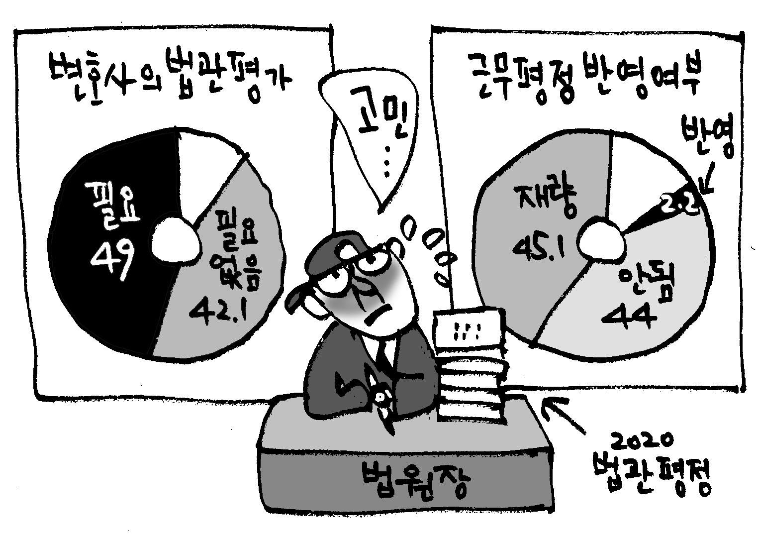 """(단독)판사 49% """"변호사의 평가 필요""""… '외부 평가' 인식 변했다"""